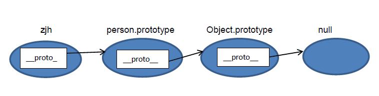 JS原型与原型链详解