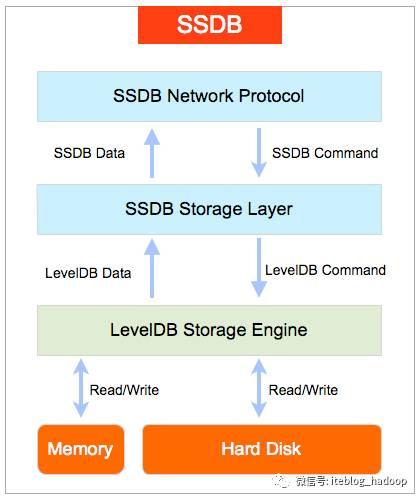 SSDB:可用于替代Redis的高性能NoSQL数据库