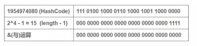 为什么要先高16位异或低16位再取模运算